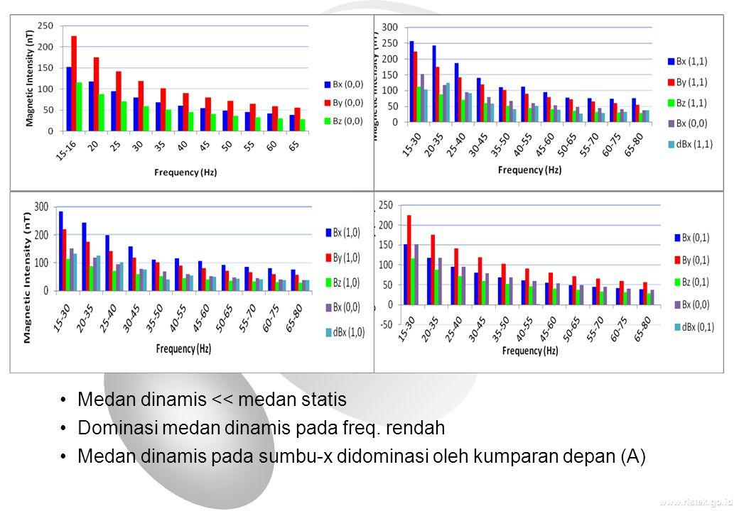 www.ristek.go.id •Medan dinamis << medan statis •Dominasi medan dinamis pada freq. rendah •Medan dinamis pada sumbu-x didominasi oleh kumparan depan (