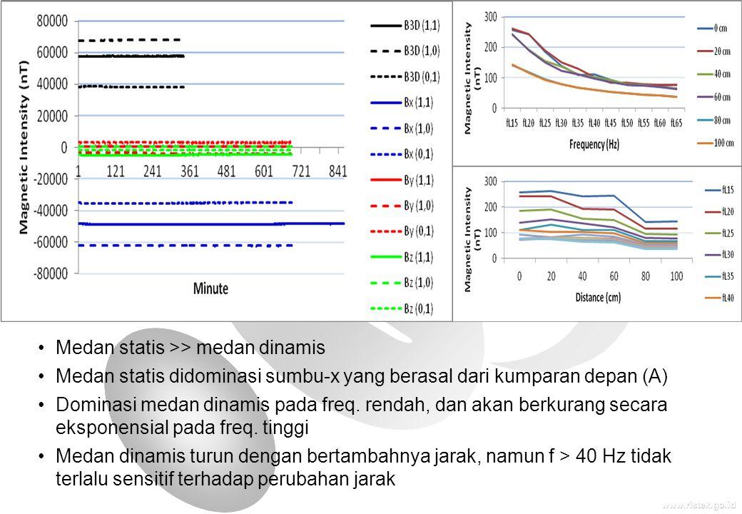 www.ristek.go.id •Medan statis >> medan dinamis •Medan statis didominasi sumbu-x yang berasal dari kumparan depan (A) •Dominasi medan dinamis pada fre