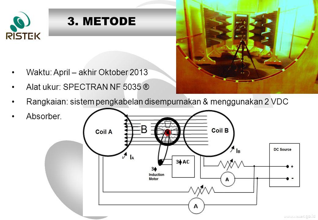 www.ristek.go.id •Waktu: April – akhir Oktober 2013 •Alat ukur: SPECTRAN NF 5035 ® •Rangkaian: sistem pengkabelan disempurnakan & menggunakan 2 VDC •Absorber.