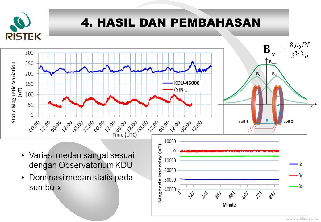 www.ristek.go.id 4. HASIL DAN PEMBAHASAN •Variasi medan sangat sesuai dengan Observatorium KDU •Dominasi medan statis pada sumbu-x