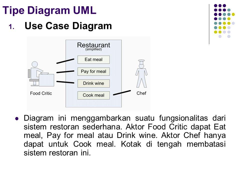 Tipe Diagram UML 1. Use Case Diagram  Diagram ini menggambarkan suatu fungsionalitas dari sistem restoran sederhana. Aktor Food Critic dapat Eat meal