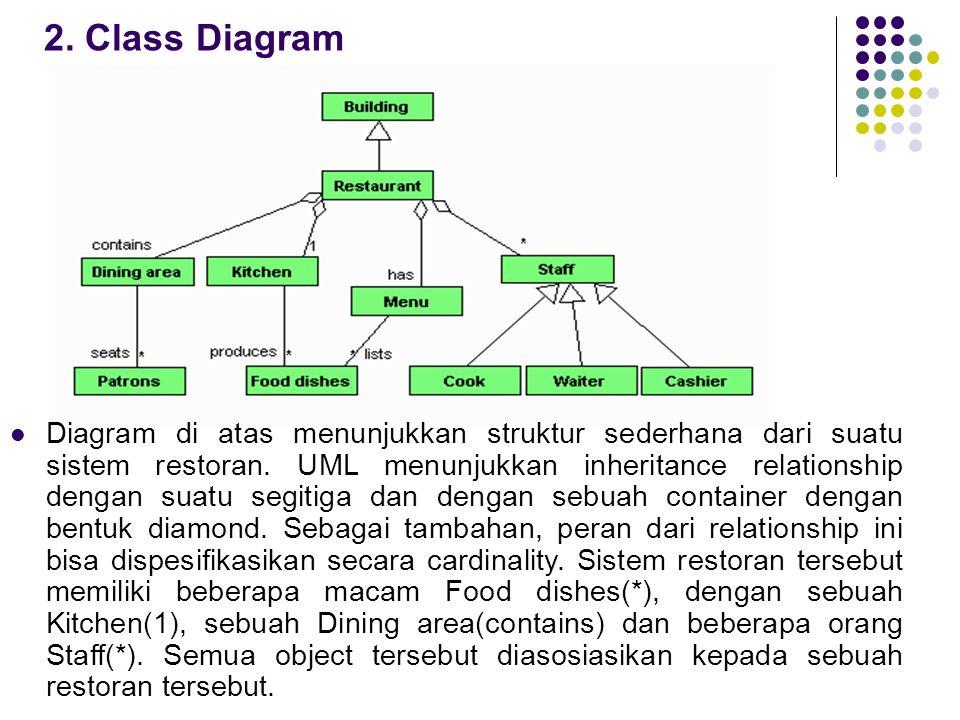 2. Class Diagram  Diagram di atas menunjukkan struktur sederhana dari suatu sistem restoran. UML menunjukkan inheritance relationship dengan suatu se