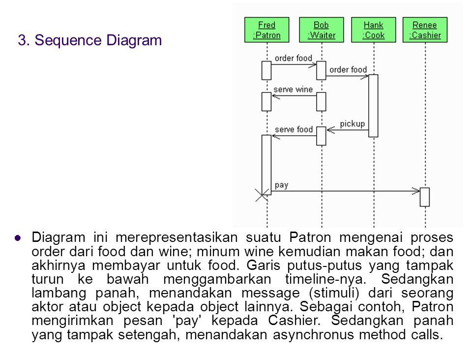 3. Sequence Diagram  Diagram ini merepresentasikan suatu Patron mengenai proses order dari food dan wine; minum wine kemudian makan food; dan akhirny