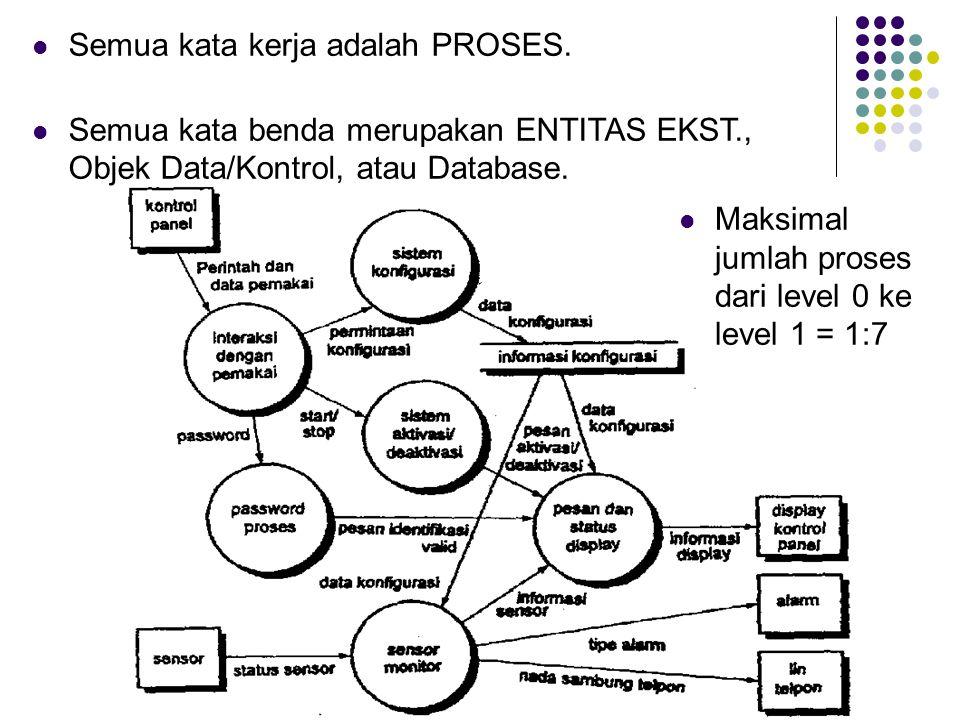  Semua kata kerja adalah PROSES.  Semua kata benda merupakan ENTITAS EKST., Objek Data/Kontrol, atau Database.  Maksimal jumlah proses dari level 0