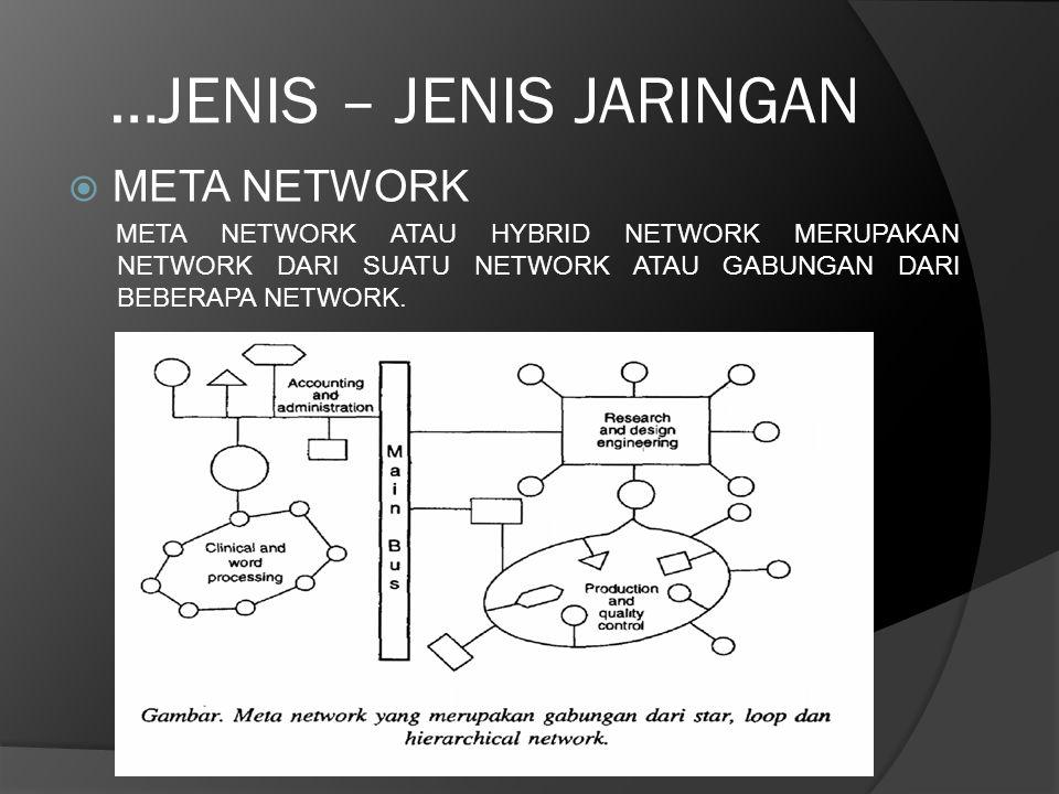 …JENIS – JENIS JARINGAN  META NETWORK META NETWORK ATAU HYBRID NETWORK MERUPAKAN NETWORK DARI SUATU NETWORK ATAU GABUNGAN DARI BEBERAPA NETWORK.