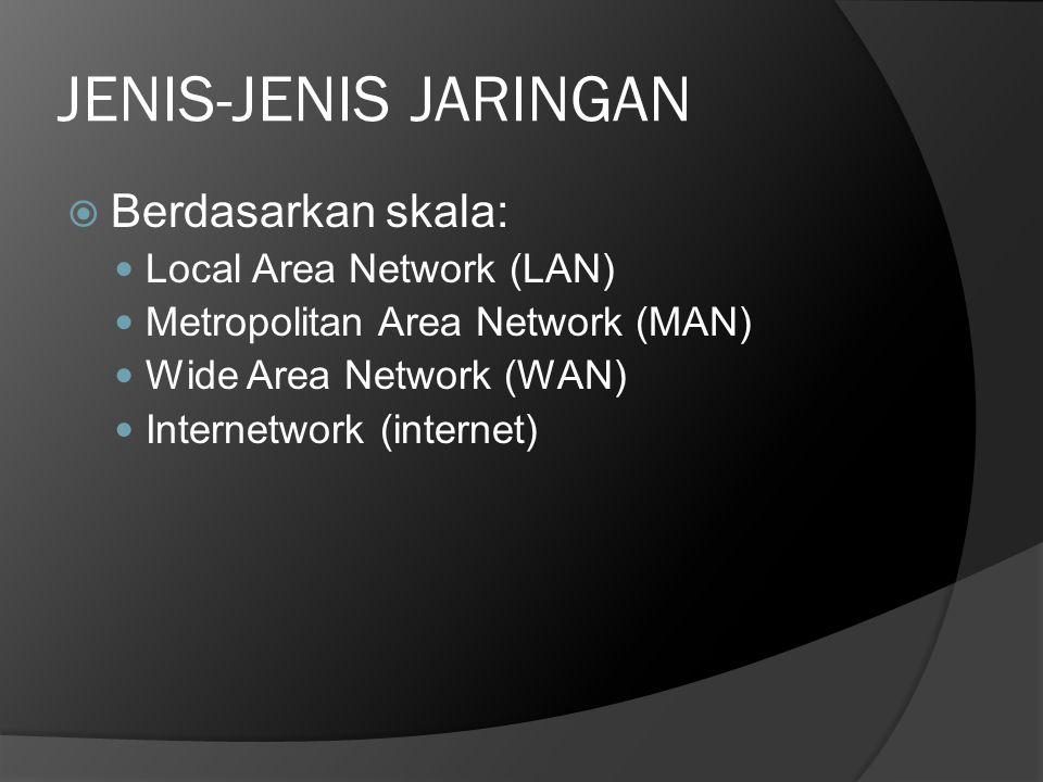 JENIS-JENIS JARINGAN  Berdasarkan skala:  Local Area Network (LAN)  Metropolitan Area Network (MAN)  Wide Area Network (WAN)  Internetwork (inter