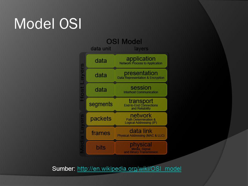 Model OSI Sumber: http://en.wikipedia.org/wiki/OSI_modelhttp://en.wikipedia.org/wiki/OSI_model