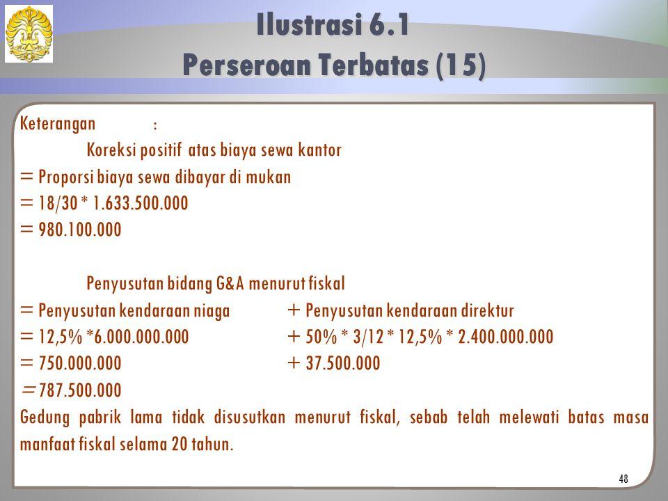 Keterangan: Koreksi positif atas biaya sewa kantor = Proporsi biaya sewa dibayar di mukan = 18/30 * 1.633.500.000 = 980.100.000 Penyusutan bidang G&A