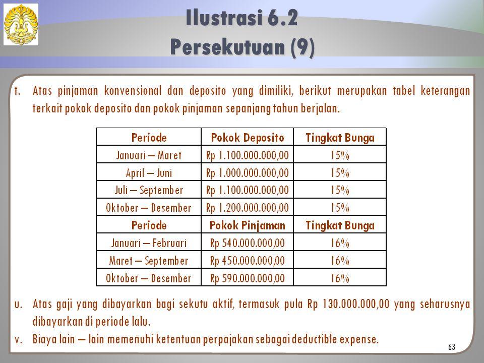 t.Atas pinjaman konvensional dan deposito yang dimiliki, berikut merupakan tabel keterangan terkait pokok deposito dan pokok pinjaman sepanjang tahun