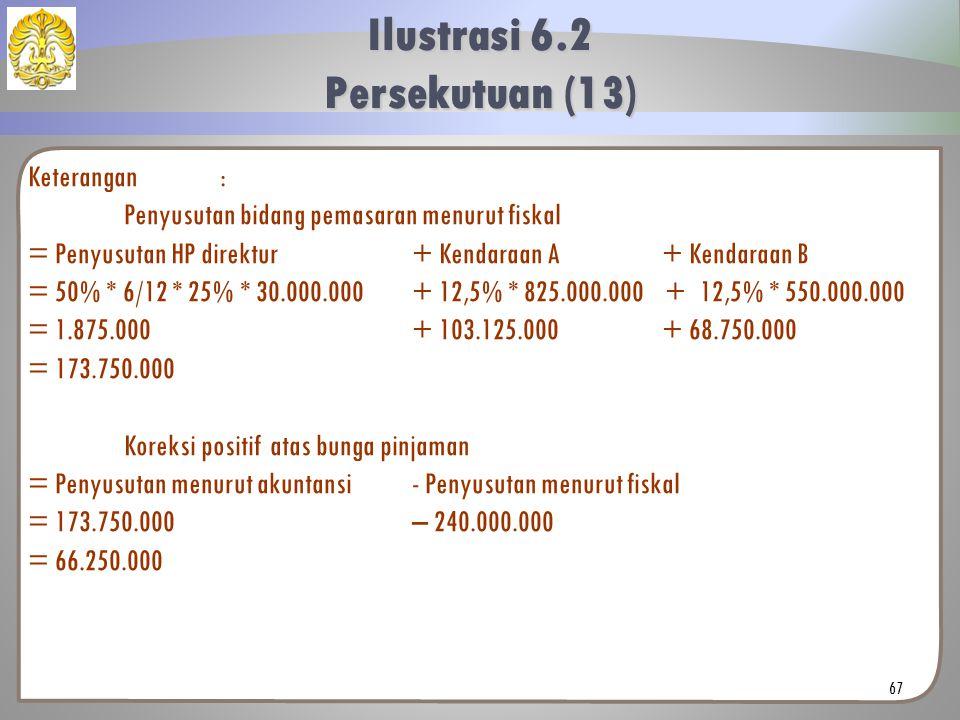 Keterangan: Penyusutan bidang pemasaran menurut fiskal = Penyusutan HP direktur+ Kendaraan A + Kendaraan B = 50% * 6/12 * 25% * 30.000.000+ 12,5% * 825.000.000 +12,5% * 550.000.000 = 1.875.000+ 103.125.000 + 68.750.000 = 173.750.000 Koreksi positif atas bunga pinjaman = Penyusutan menurut akuntansi- Penyusutan menurut fiskal = 173.750.000 – 240.000.000 = 66.250.000 Ilustrasi 6.2 Persekutuan (13) 67