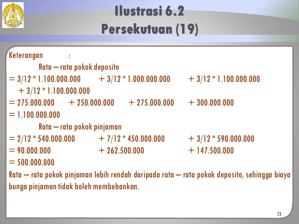 Keterangan: Rata – rata pokok deposito = 3/12 * 1.100.000.000+ 3/12 * 1.000.000.000+ 3/12 * 1.100.000.000 + 3/12 * 1.100.000.000 = 275.000.000+ 250.00