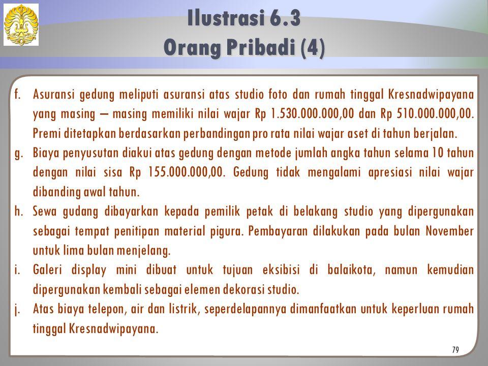 f.Asuransi gedung meliputi asuransi atas studio foto dan rumah tinggal Kresnadwipayana yang masing – masing memiliki nilai wajar Rp 1.530.000.000,00 d