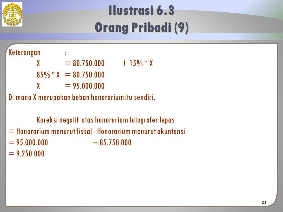 Keterangan: X= 80.750.000 + 15% * X 85% * X= 80.750.000 X= 95.000.000 Di mana X merupakan beban honorarium itu sendiri. Koreksi negatif atas honorariu