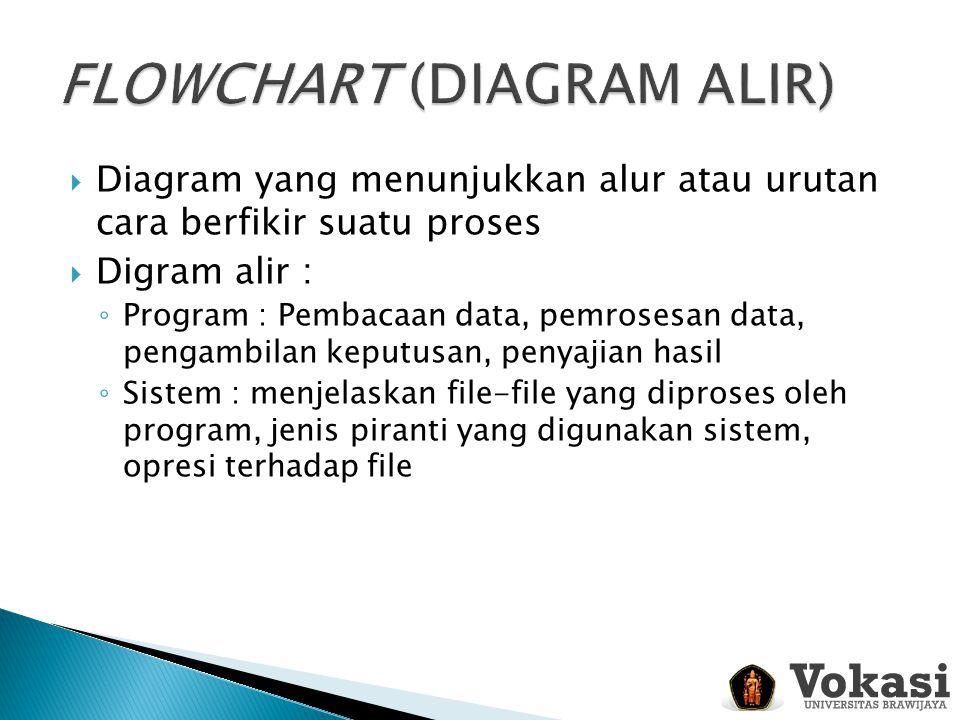  Diagram yang menunjukkan alur atau urutan cara berfikir suatu proses  Digram alir : ◦ Program : Pembacaan data, pemrosesan data, pengambilan keputu