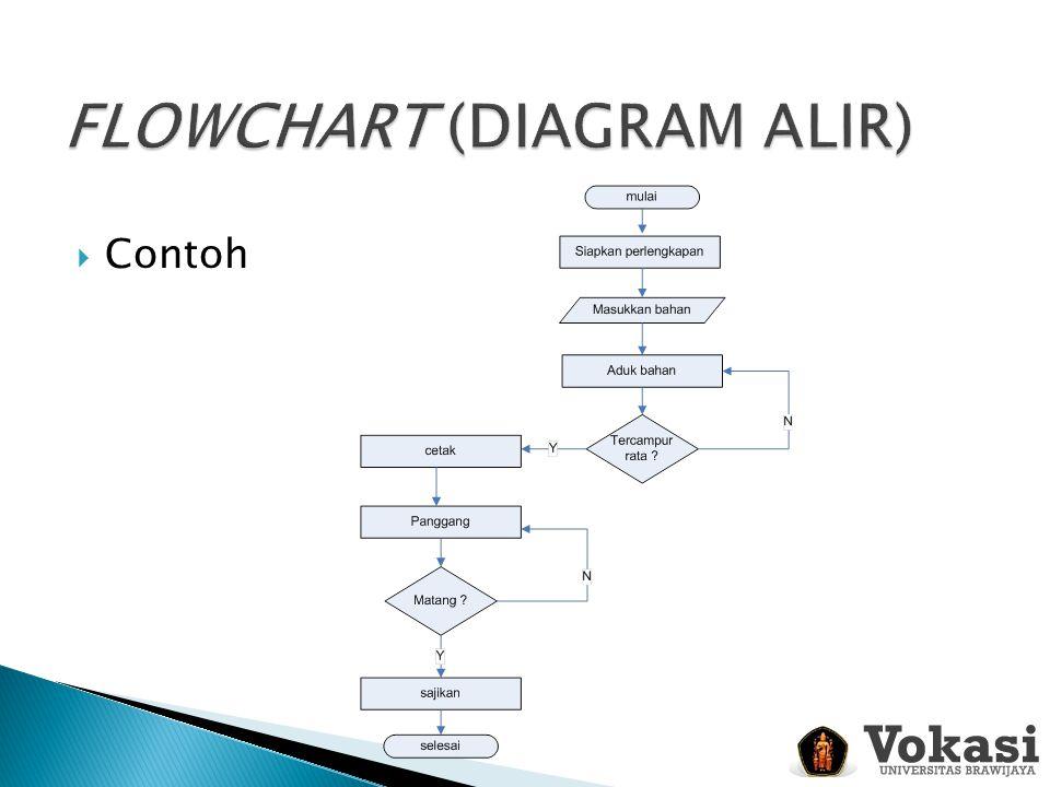  Menggambarkan algoritma dalam bahasa sehari-hari.
