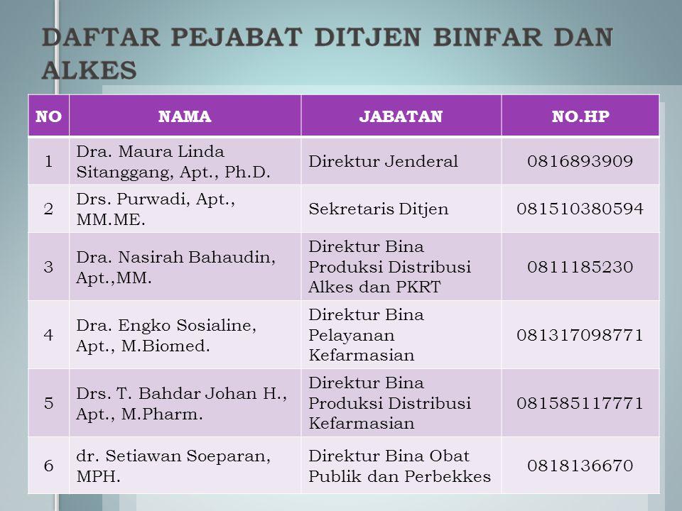 NONAMAJABATANNO.HP 1 Dra. Maura Linda Sitanggang, Apt., Ph.D. Direktur Jenderal0816893909 2 Drs. Purwadi, Apt., MM.ME. Sekretaris Ditjen081510380594 3