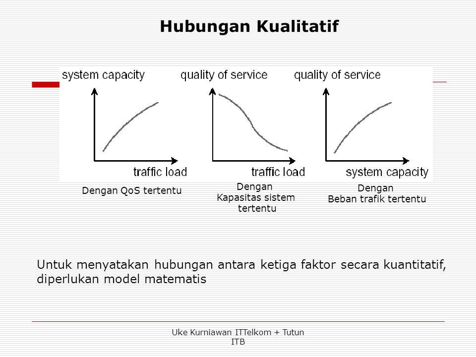 Teletraffic engineering menentukan hubungan antara - Quality of Service - Beban trafik - Kapasitas sistem Uke Kurniawan ITTelkom + Tutun ITB