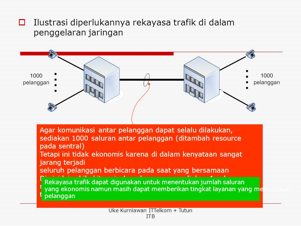 Dengan QoS tertentu Dengan Kapasitas sistem tertentu Dengan Beban trafik tertentu Untuk menyatakan hubungan antara ketiga faktor secara kuantitatif, d