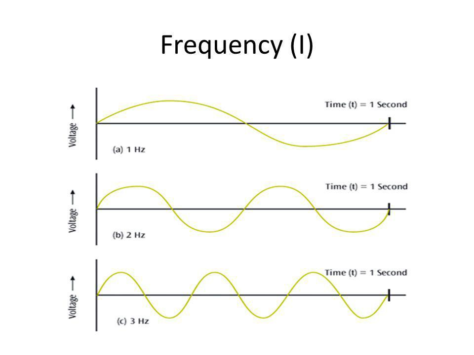 Frequency (I)