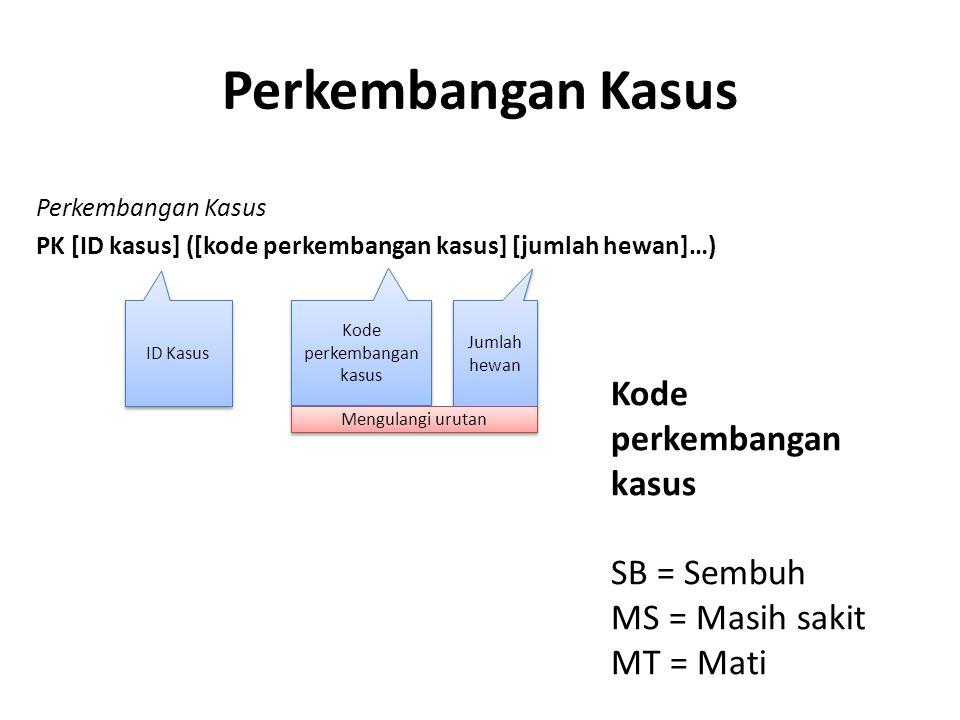 Perkembangan Kasus PK [ID kasus] ([kode perkembangan kasus] [jumlah hewan]…) ID Kasus Jumlah hewan Kode perkembangan kasus Mengulangi urutan Perkemban
