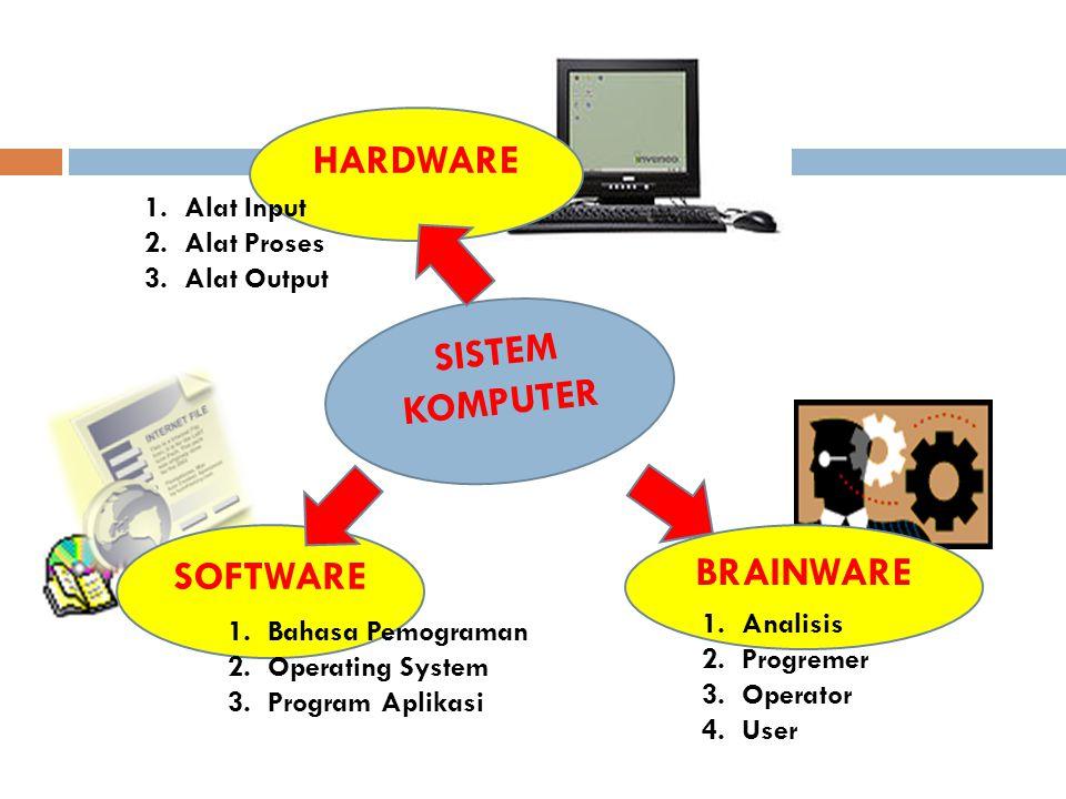 SISTEM KOMPUTER SOFTWARE HARDWARE BRAINWARE 1.Alat Input 2.Alat Proses 3.Alat Output 1.Analisis 2.Progremer 3.Operator 4.User 1.Bahasa Pemograman 2.Op