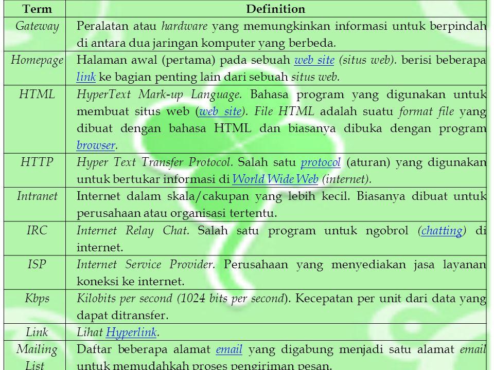 TermDefinition Mirror Biasanya untuk menjelaskan suatu situs web (web site) yang isinya mengkopi atau menduplikasi isi situs web lain.web site Modem Modulator/Demodulator.