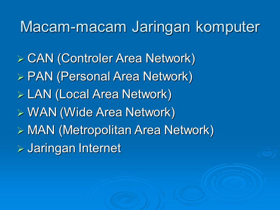 Macam-macam Jaringan komputer  CAN (Controler Area Network)  PAN (Personal Area Network)  LAN (Local Area Network)  WAN (Wide Area Network)  MAN