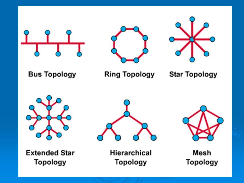 Kelebihan dan kekurangan Masing2 Topologi  Topologi Bus 1.