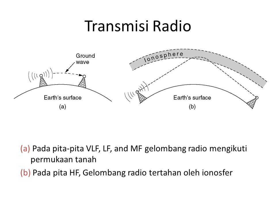 Transmisi Radio (a) Pada pita-pita VLF, LF, and MF gelombang radio mengikuti permukaan tanah (b) Pada pita HF, Gelombang radio tertahan oleh ionosfer