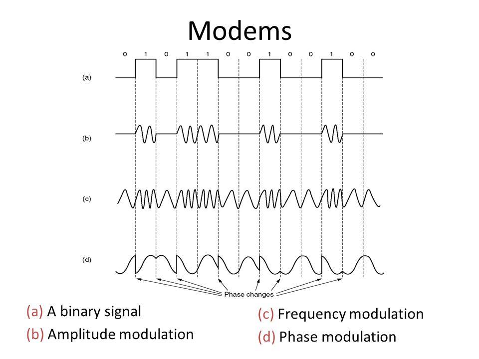 Modems (a) A binary signal (b) Amplitude modulation (c) Frequency modulation (d) Phase modulation