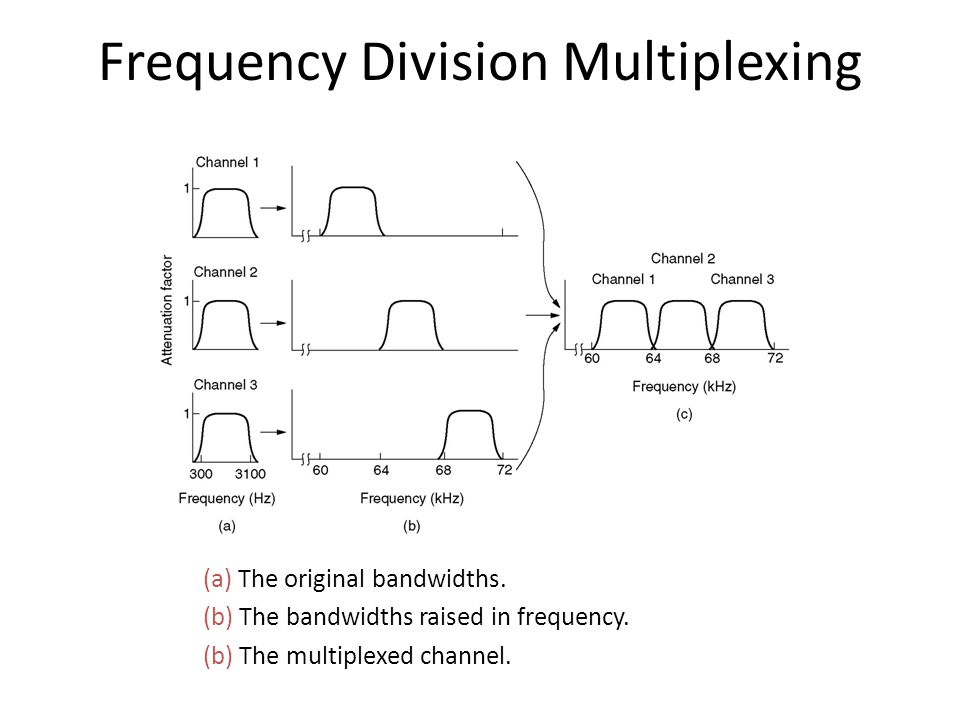 Frequency Division Multiplexing (a) The original bandwidths. (b) The bandwidths raised in frequency. (b) The multiplexed channel.