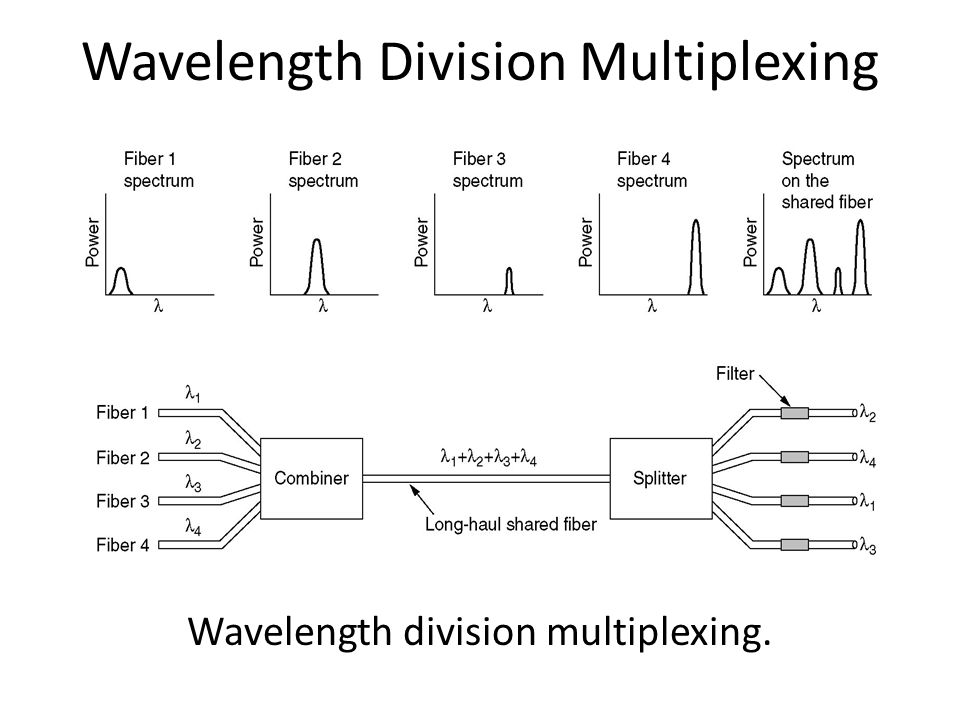 Wavelength Division Multiplexing Wavelength division multiplexing.
