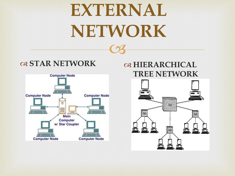  EXTERNAL NETWORK  STAR NETWORK  HIERARCHICAL TREE NETWORK