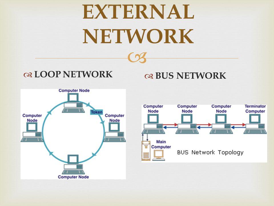  EXTERNAL NETWORK  LOOP NETWORK  BUS NETWORK