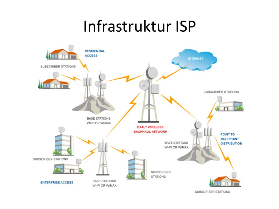 Infrastruktur ISP