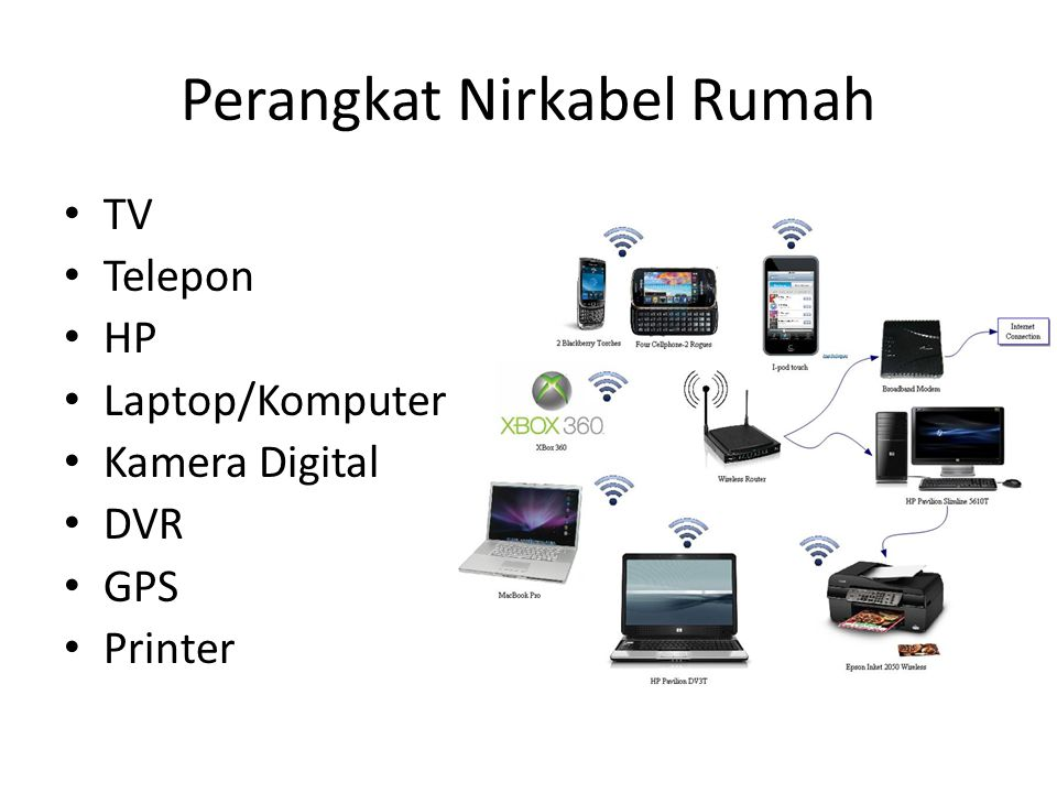 Perangkat Nirkabel Rumah • TV • Telepon • HP • Laptop/Komputer • Kamera Digital • DVR • GPS • Printer