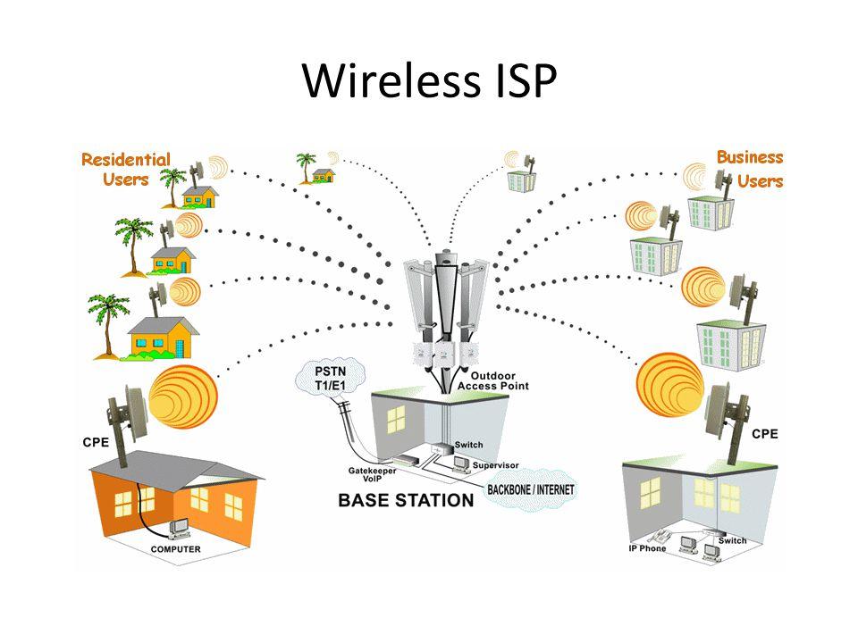 Distribusi Nirkabel ISP Internet service provider(ISP) merupakan perusahaan penyedia layanan akses internet bagi pengguna,baik perorangan, rumah tangga, sekolah, maupun perkantoran.