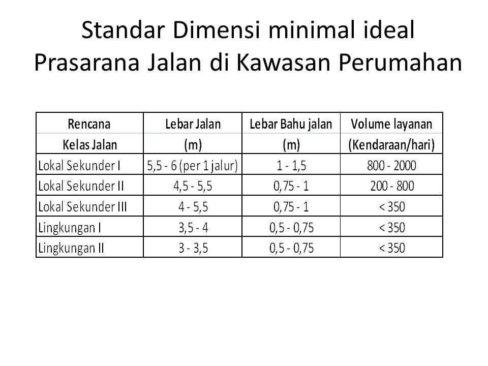 Standar Dimensi minimal ideal Prasarana Jalan di Kawasan Perumahan