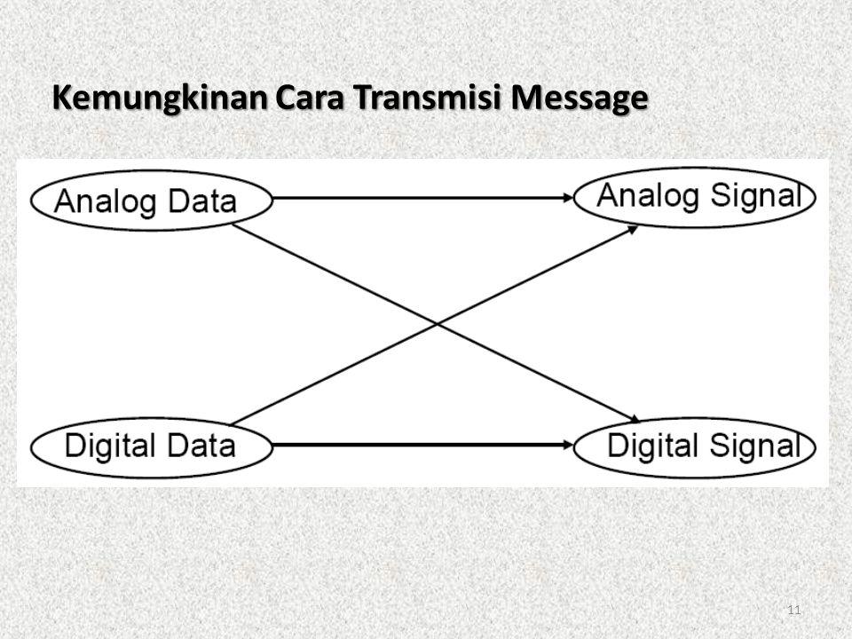 11 Kemungkinan Cara Transmisi Message