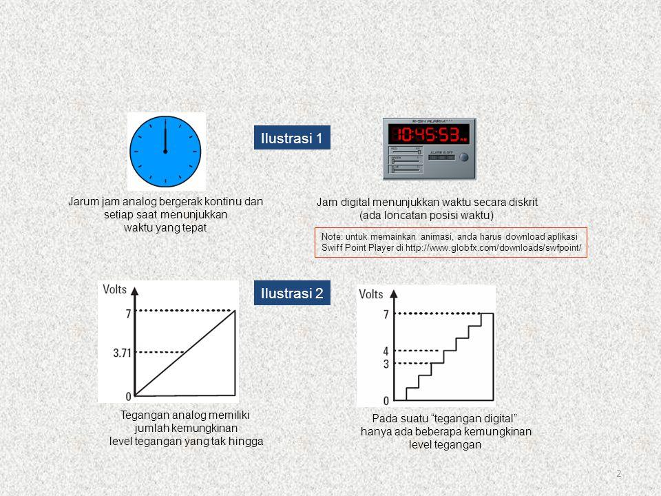 2 Jarum jam analog bergerak kontinu dan setiap saat menunjukkan waktu yang tepat Jam digital menunjukkan waktu secara diskrit (ada loncatan posisi wak