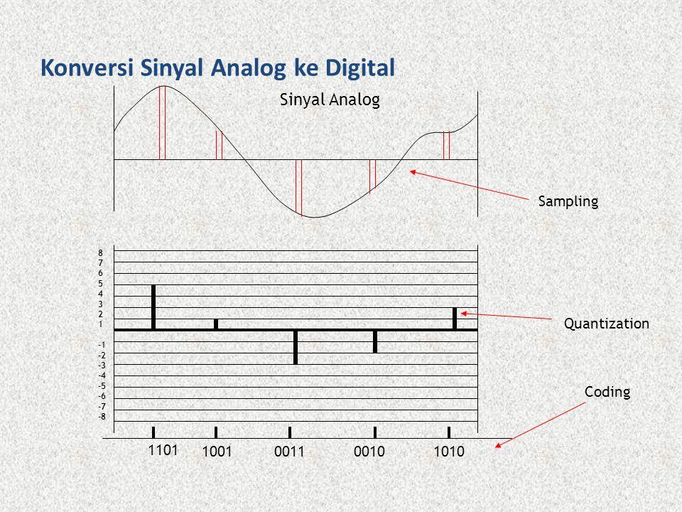 Konversi Sinyal Analog ke Digital 8 7 6 5 4 3 2 1 -2 -3 -4 -5 -6 -7 -8 1101 1001101000100011 Sinyal Analog Sampling Quantization Coding