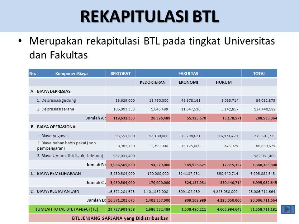 REKAPITULASI BTL • Merupakan rekapitulasi BTL pada tingkat Universitas dan Fakultas No.Komponen BiayaREKTORATFAKULTASTOTAL KEDOKTERANEKONOMIHUKUM A.BIAYA DEPRESIASI 1.