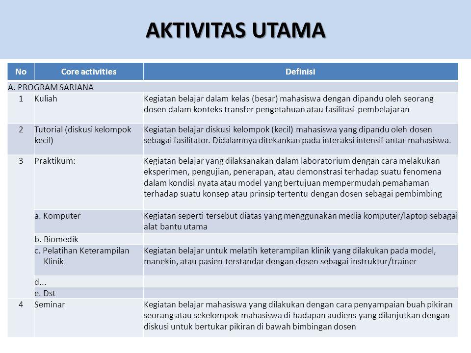 AKTIVITAS UTAMA NoCore activitiesDefinisi A.