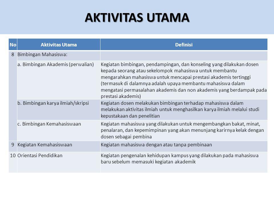 AKTIVITAS UTAMA NoAktivitas UtamaDefinisi 8Bimbingan Mahasiswa: a.