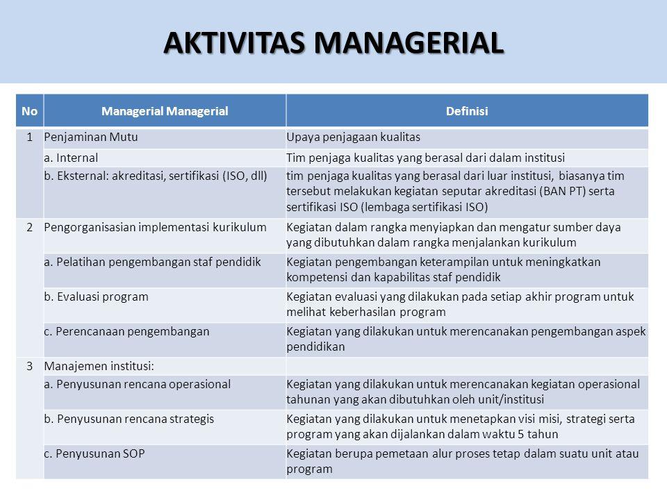 AKTIVITAS MANAGERIAL NoManagerial Definisi 1Penjaminan MutuUpaya penjagaan kualitas a.