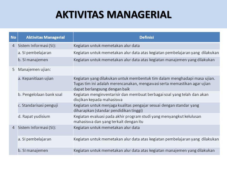 AKTIVITAS MANAGERIAL NoAktivitas ManagerialDefinisi 4Sistem Informasi (SI):Kegiatan untuk memetakan alur data a.