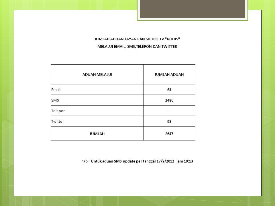 JUMLAH ADUAN TAYANGAN METRO TV ROHIS MELALUI EMAIL, SMS,TELEPON DAN TWITTER ADUAN MELALUIJUMLAH ADUAN Email63 SMS2486 Telepon- Twitter98 JUMLAH2647 n/b : Untuk aduan SMS update per tanggal 17/9/2012 jam 10:13