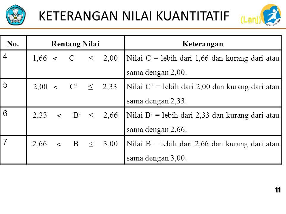 KETERANGAN NILAI KUANTITATIF No.Rentang NilaiKeterangan 4 1,66 ˂ C ≤ 2,00 Nilai C = lebih dari 1,66 dan kurang dari atau sama dengan 2,00. 5 2,00 ˂ C