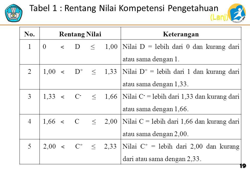Tabel 1 : Rentang Nilai Kompetensi Pengetahuan No.Rentang NilaiKeterangan 1 0 ˂ D ≤ 1,00 Nilai D = lebih dari 0 dan kurang dari atau sama dengan 1. 2