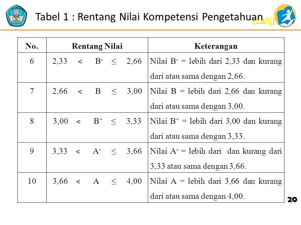 Tabel 1 : Rentang Nilai Kompetensi Pengetahuan No.Rentang NilaiKeterangan 6 2,33 ˂ B - ≤ 2,66 Nilai B - = lebih dari 2,33 dan kurang dari atau sama de